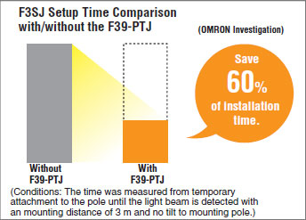 F3sj Series Safety Light Curtain Features Omron