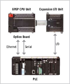 G9SP Safety Controller/Features | OMRON Industrial Automation Australia