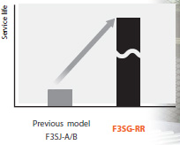 F3SG-R Features 41