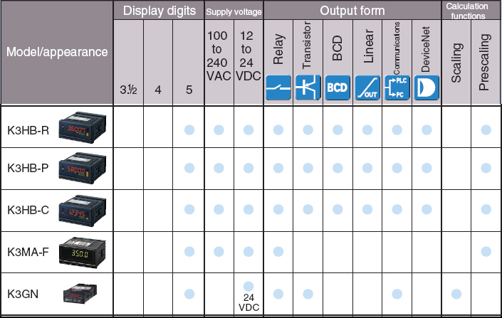 Digital Panel Meters Selection Guide By Table Australia Omron Ia