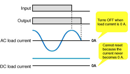 solid-state relay: dc load and ac load