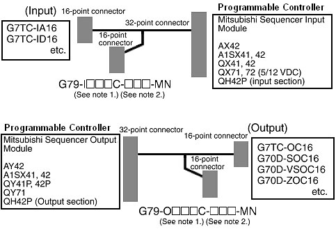 Awesome Cables To Connect Mitsubishi Plc I O Modules And I O Relay Terminals Wiring Cloud Hisonuggs Outletorg