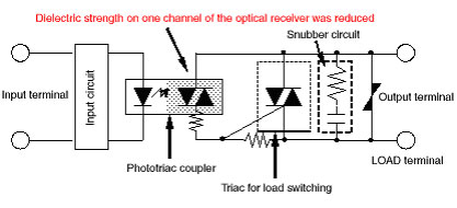 solid state relay counter electromotive force faq australia relay wiring diagram the i o insulation element of the affected solid state relays circuit may be a photocoupler or a phototriac coupler, and the load switching (output) element