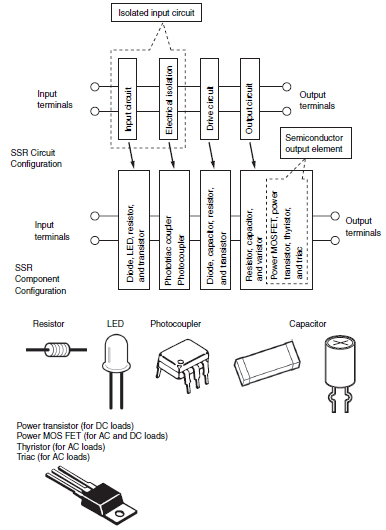 Solidstate Relays Technical Guide Australia Omron IA