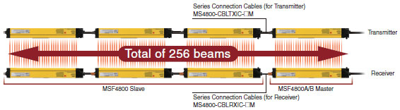 Ms4800 Series Safety Light Curtain Features Omron